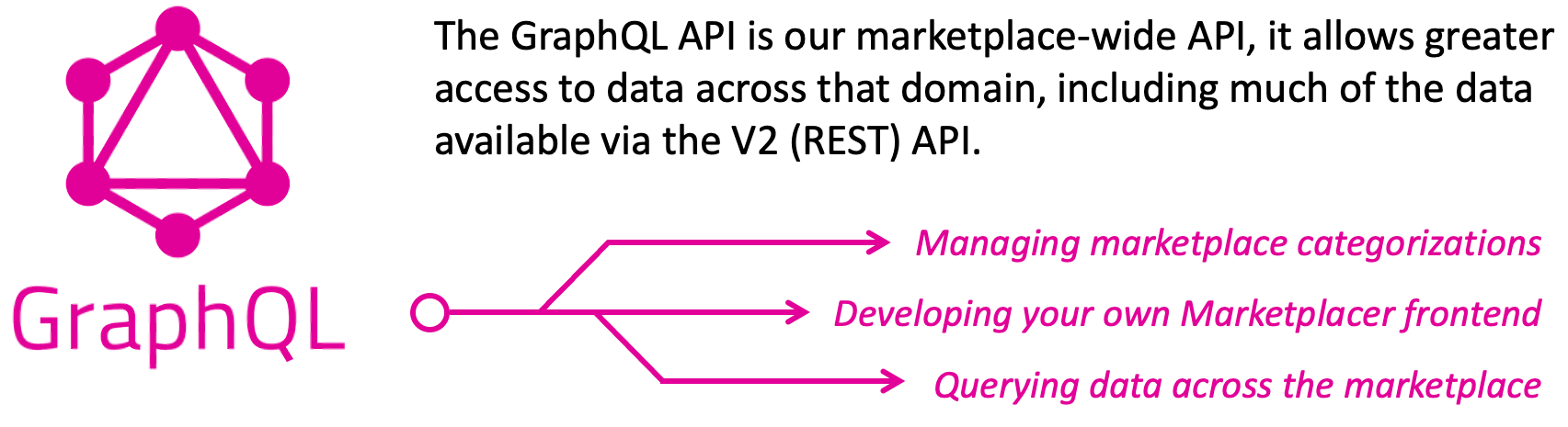 The GraphQL API is our marketplace-wide API, it allows greater access to data across that domain, including much of the data available via the V2 (REST) API. Some of the common use-cases for this API are: managing marketplace categorizations, developing your own Marketplacer front end and querying data across the marketplace.