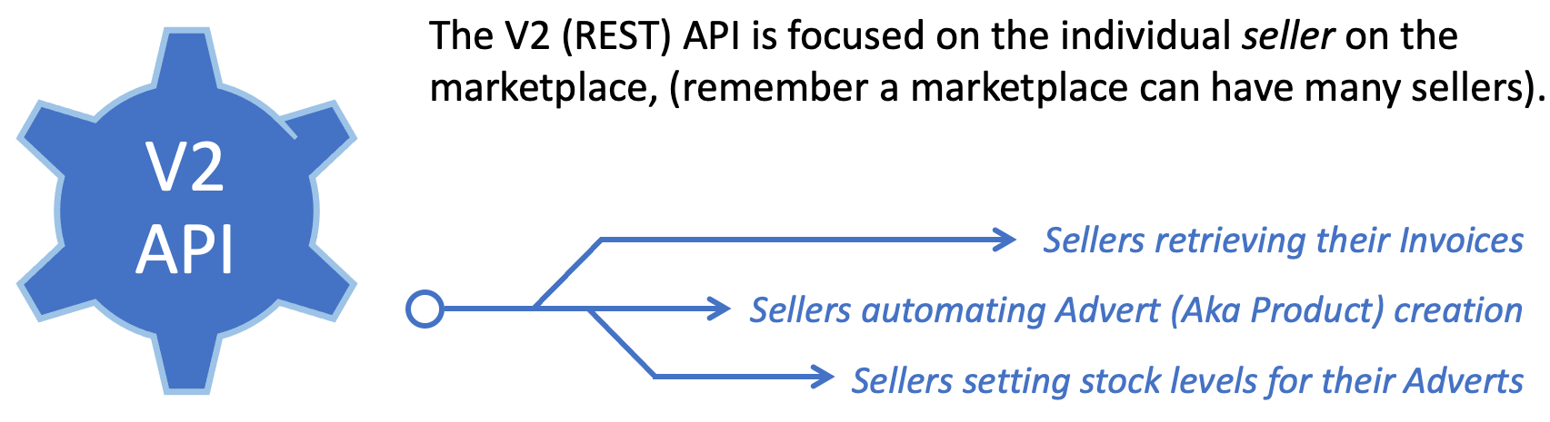 The V2 (REST) API is focused on the individual seller on the marketplace, (remember a marketplace can have many sellers). Some of the common use-cases for this API are: sellers retrieving their invoices, sellers automating advert creation and sellers setting stock levels for their adverts.